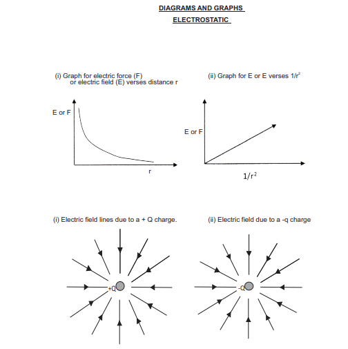 CBSE Class 12 Physics Important Diagrams and Graphs all