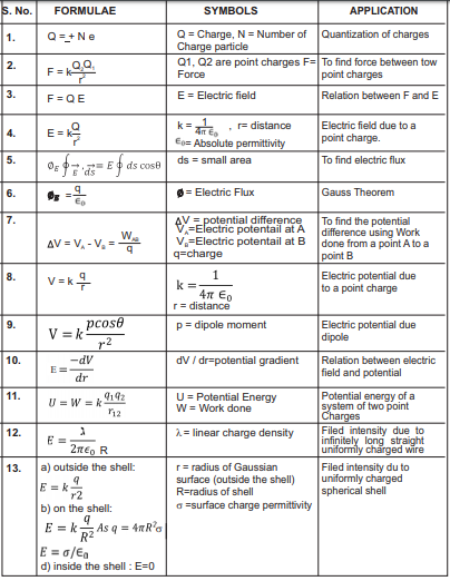 CBSE Class 12 Physics Important Formulae all chapters