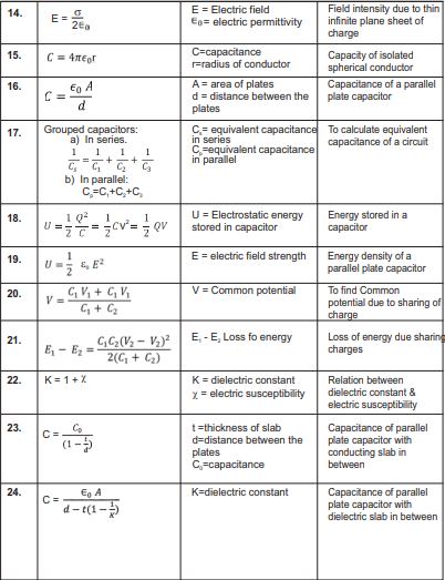 CBSE Class 12 Physics Important Formulae all chapters Concepts for