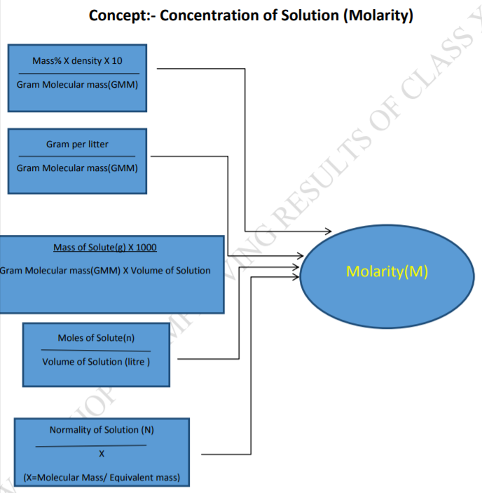 Cbse Class 12 Chemistry Concentration Of Solution Concept Map