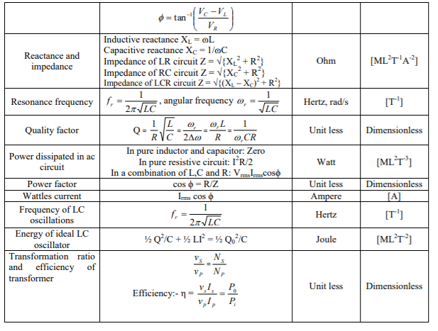 CBSE Class 12 Phyiscs - Electromagnetic Induction Formulae