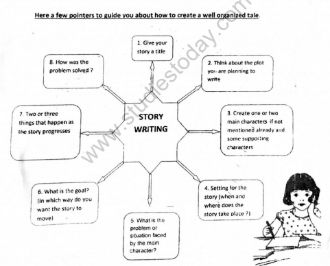 CBSE Class 4 English How to write story Concepts for English