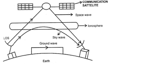 CBSE Class 12 Physics Notes - Communication Systems(1