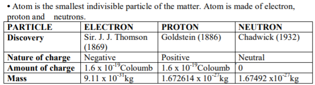 CBSE Class XI Chemistry Structure of Atom Concepts Concepts