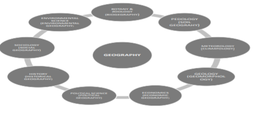Important information about CBSE Class XI Geography