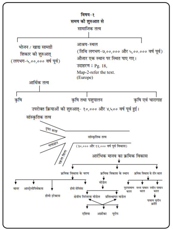 CBSE Class XI History Study Material in Hindi Part A