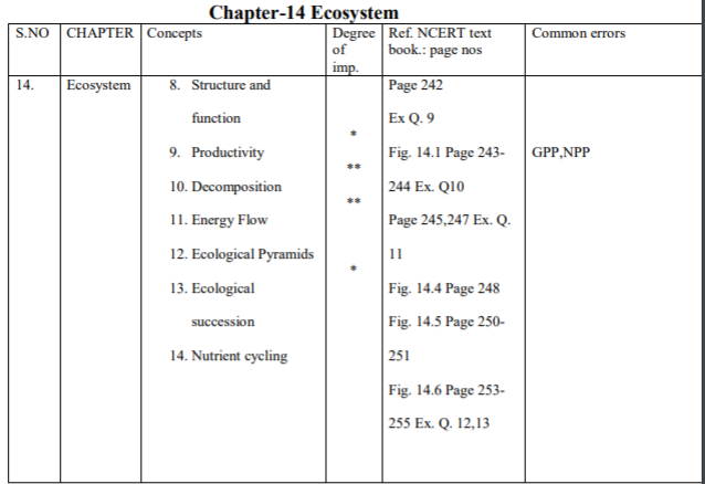 CBSE Class 12 Biology - Ecosystem Study Guide Concepts for
