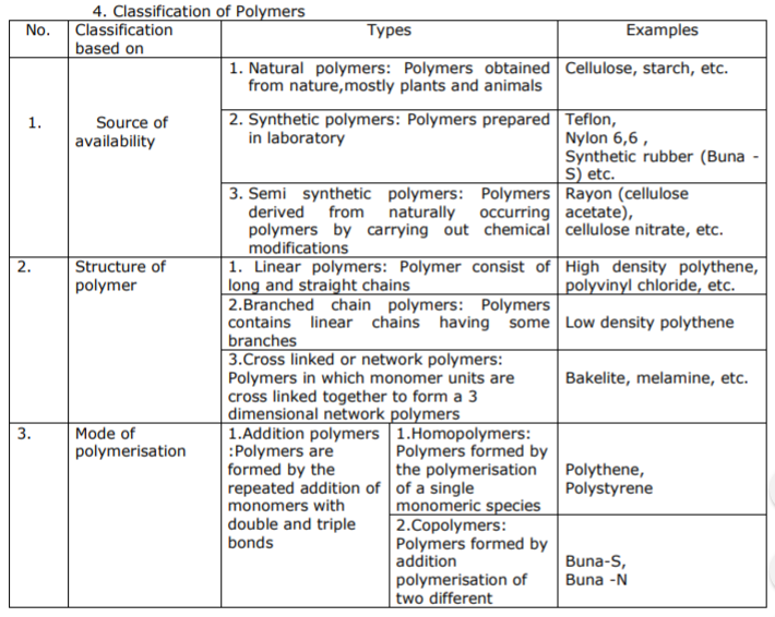 CBSE Class 12 Chemistry - Polymers Chapter Notes Concepts
