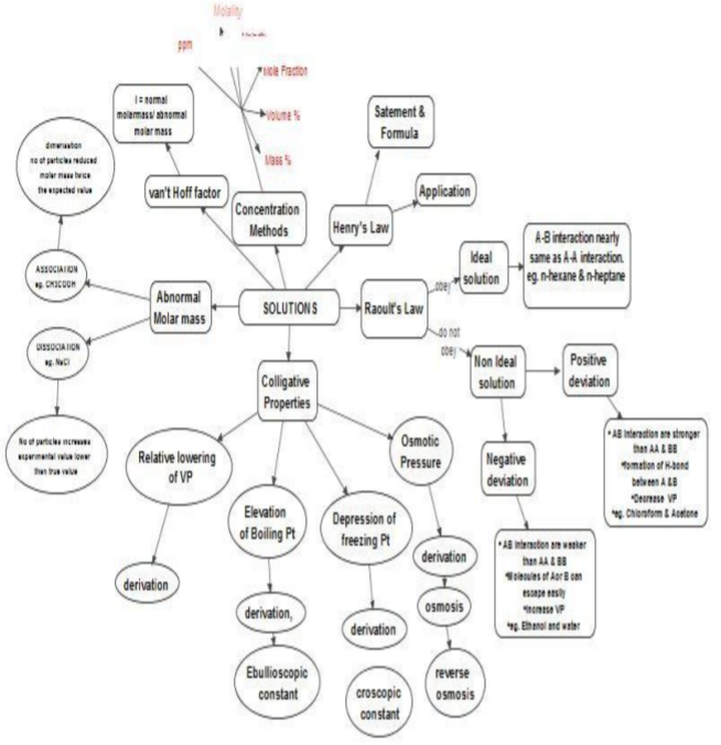 Cbse Class 12 Chemistry Solutions Concept Map Concepts For