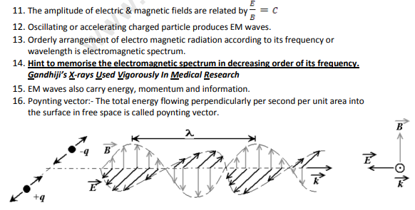 CBSE Class 12 Physics Electromagnetic Waves Concepts for