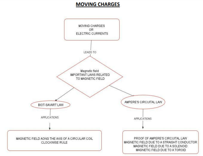 CBSE Class 12 Physics Concept Map - Moving Charges and