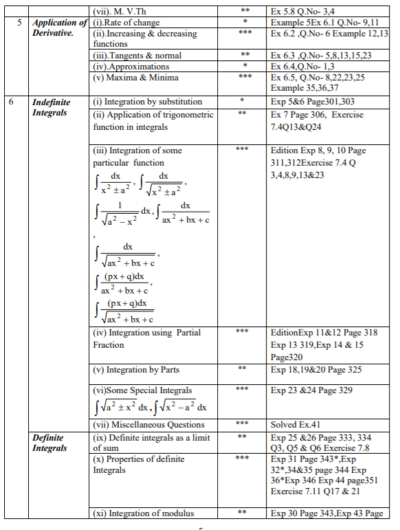 Important Concepts for Class XII Mathematics Chapters
