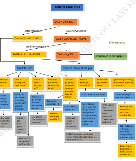 CBSE Class 12 Chemistry Concept Map All chapters