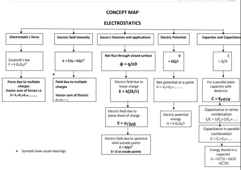 CBSE Class 12 Physics Electrostatics Concept Map