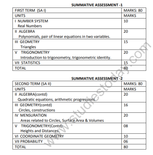 CBSE Class 10 Maths SA1 Syllabus Latest Syllabus for