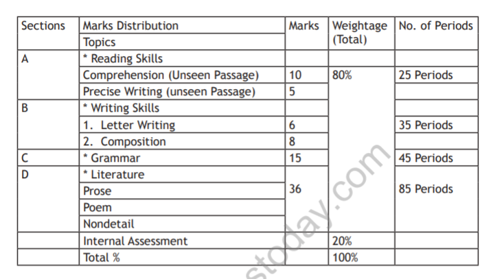 CBSE Class 10 Tamil Syllabus 2018 2019 Latest Syllabus for