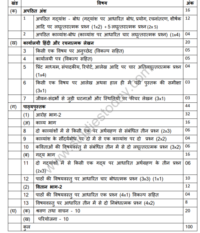 class_12_Hindi_syllabus_6