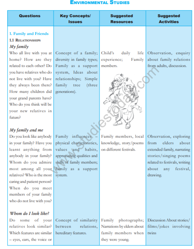 CBSE Class 3 NCERT EVS Syllabus Latest Syllabus for