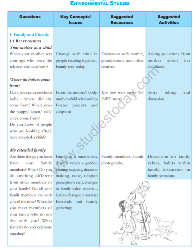 CBSE Class 4 NCERT EVS Syllabus Latest Syllabus for