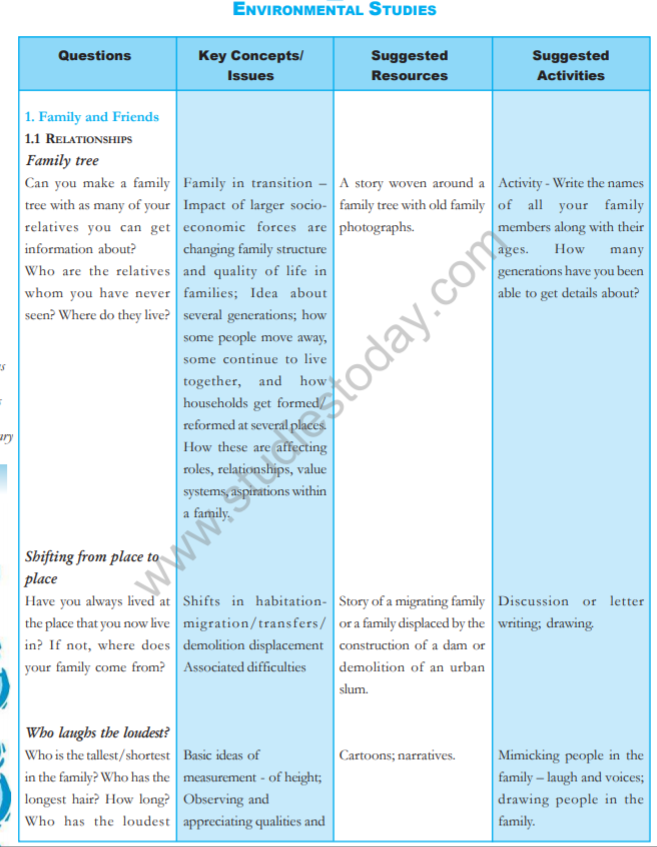 CBSE Class 5 NCERT EVS Syllabus Latest Syllabus for