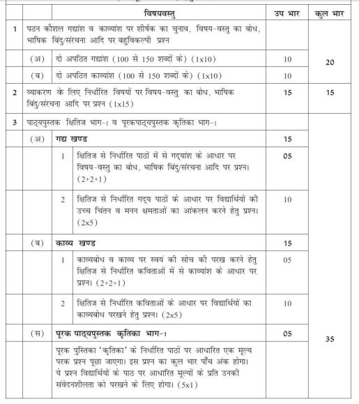 CBSE Class 10 Hindi Paper Weightage 2017