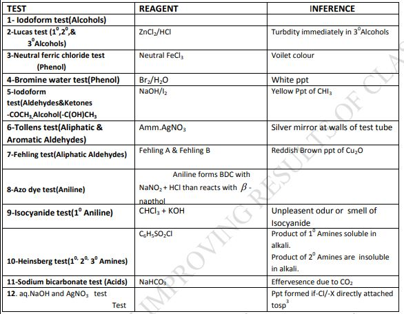CBSE Class 12 Chemistry Chemical Test To Distinguish Between