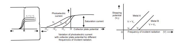 CBSE Class 12 Physics Dual Nature Of Matter & Radiation