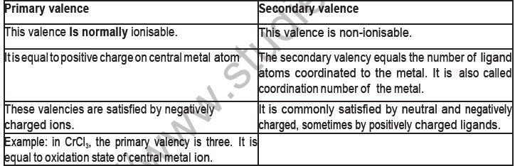 CBSE Class 12 Chemistry Coordination Compounds Board Exam Notes-1