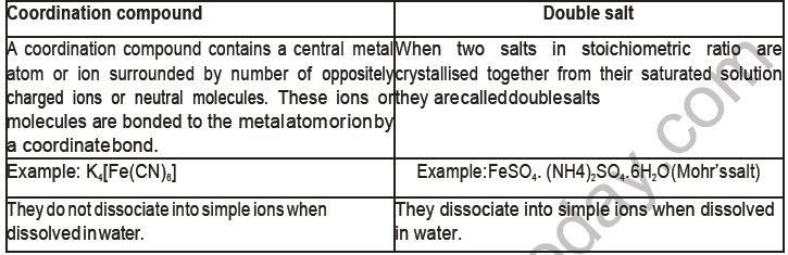 CBSE Class 12 Chemistry Coordination Compounds Board Exam Notes