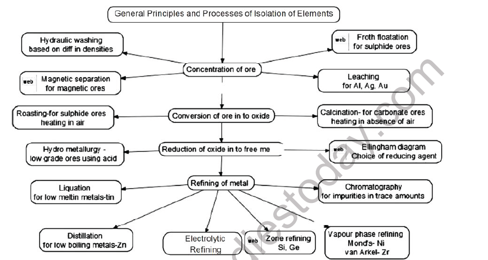 CBSE Class 12 Chemistry General Principles and Process of Isoloation of Elements Board Exam Notes
