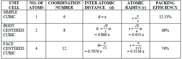 CBSE Class 12 Chemistry Solid State Important Questions and Answers Equation16