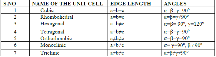CBSE Class 12 Chemistry Solid State Important Questions and Answers Table