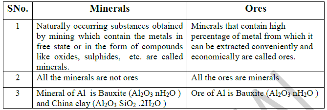 UNIT – 1 METALLURGY