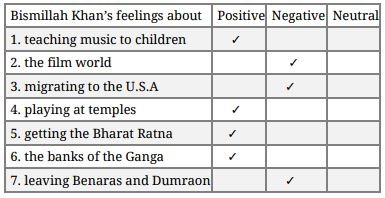 NCERT Solutions Class 9 English The Sound of Music