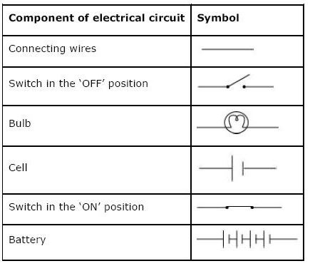 ncert solutions class 7 science electric current and its effects