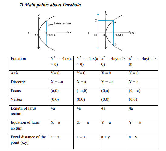 CBSE Class 11 Mathematics Conic Sections Formulas And ...