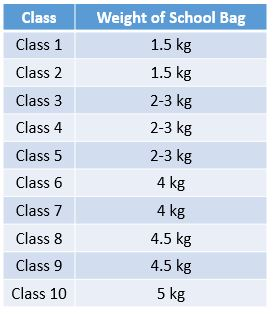 cbse_school_bag_weight