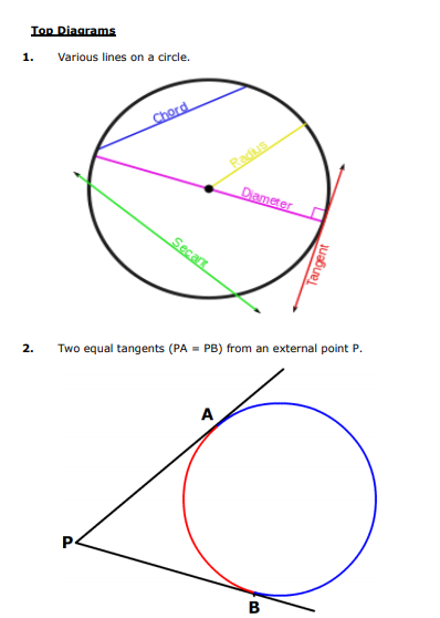 CBSE Class 10 Mathematics - Circles Concepts Concepts for Circles