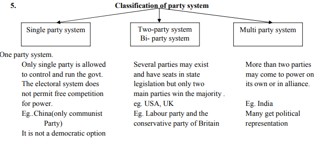 CBSE Cl 10 Social Science- Political Parties Concepts for ... India Political Party State Maps on india political map 2014, india political parties, india voting,