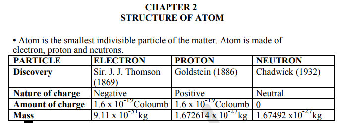 CBSE Class 11 Chemistry Structure of Atom Concepts for