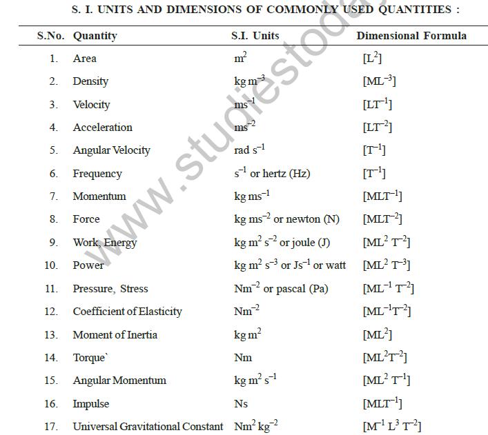 Spice Of Lyfe Physics All Formula In Hindi Pdf